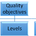Prelude of Quality objective
