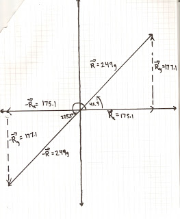 Juan Serrano's Physics Lab Journal: Vector Addition of Forces