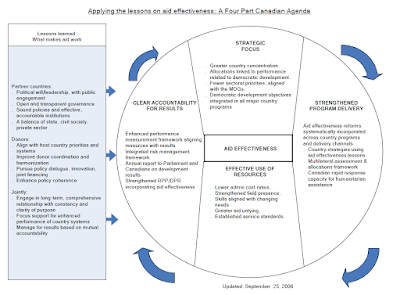 A circle linking Strategic Focus, Improved Program Delivery, and Resource Use to Clear Accountability for Results