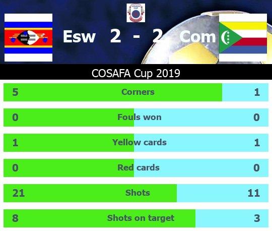 COSAFA 2019 Stats