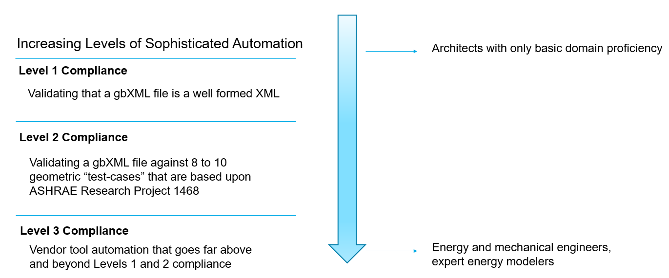 Bim Chapters Gbxml Certification And Validation