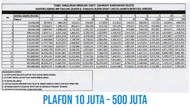 Tabel Pinjaman Bank BRI Untuk PNS