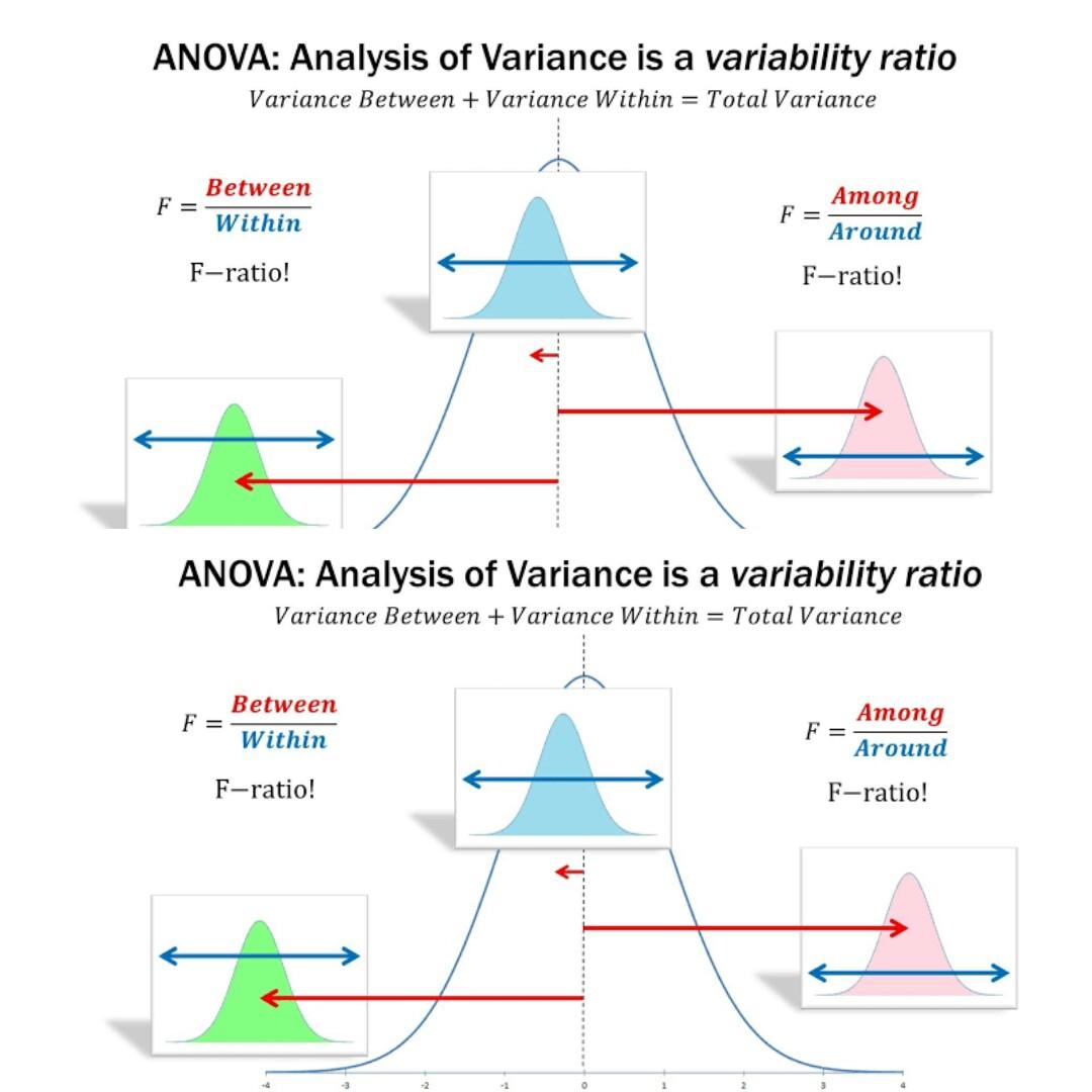 5 Easy Definition of ANOVA to Memorize