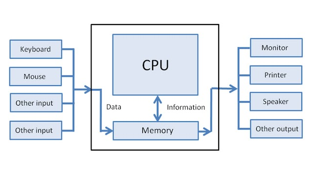 Computer Input-Output System and Devices