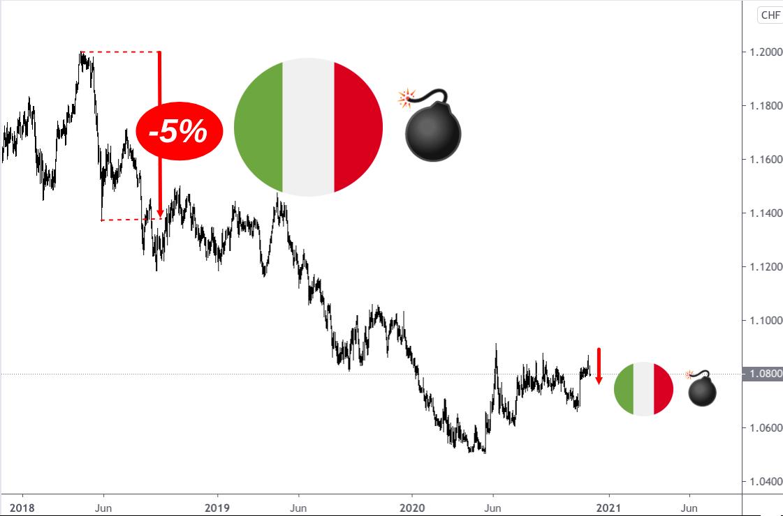 Sinkende EUR/CHF-Kursentwicklung bei Problemen in Italien