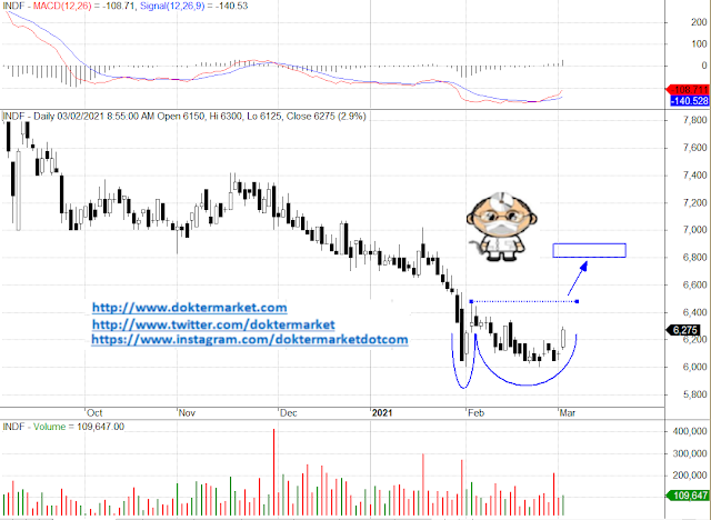 INDF Membentuk Bullish Double Bottoms analisa teknikal saham prediksi saham januari investasi saham nyangkut 2021 hari ini harian rekomendasi kontan bisnis investor doktermarket bluechip lq45 unggulan