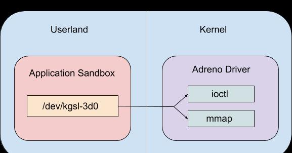 Attacking the Qualcomm Adreno GPU - RapidAPI