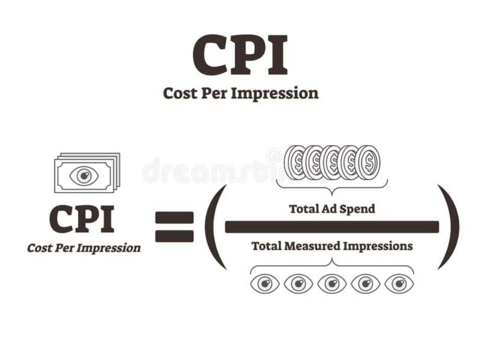 What is cpi
