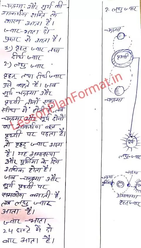 Bed Lesson Plan Social Science in Hindi
