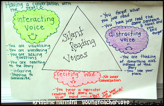 Silent Reading Voices Anchor Chart - Young Teacher Love by Kristine Nannini