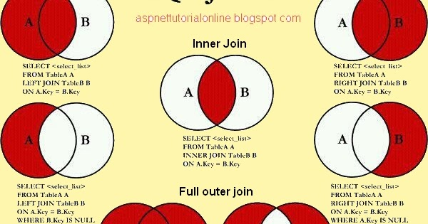 SQL Server Joins (Inner Join. Outer Join. self join) definition with examples - ASP.NET Examples