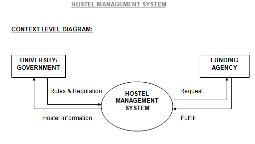 Hostel Management System Using Oracle Free Student Projects