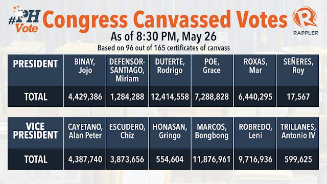 Bongbong Marcos leads official Congress canvass votes