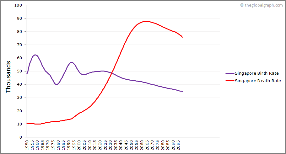 Singapore  Birth and Death Rate