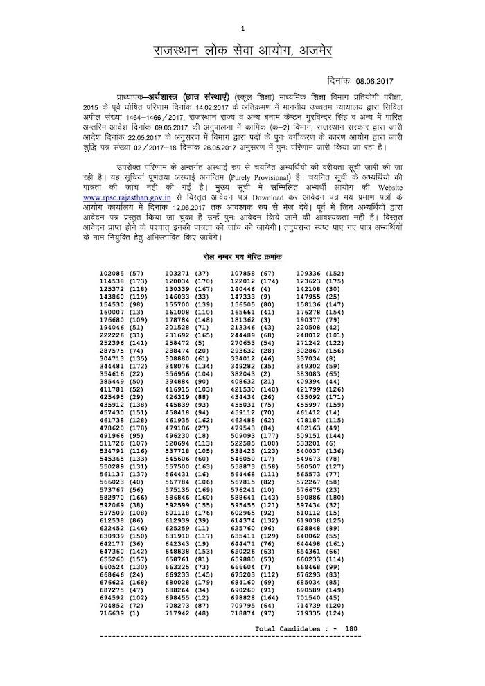 राजस्थान लोक सेवा आयोग ने निकाला स्कूल लेक्चरर (अर्थशास्त्र) का रिजल्ट