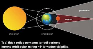 bagaimana terjadinya gerhana bulan total