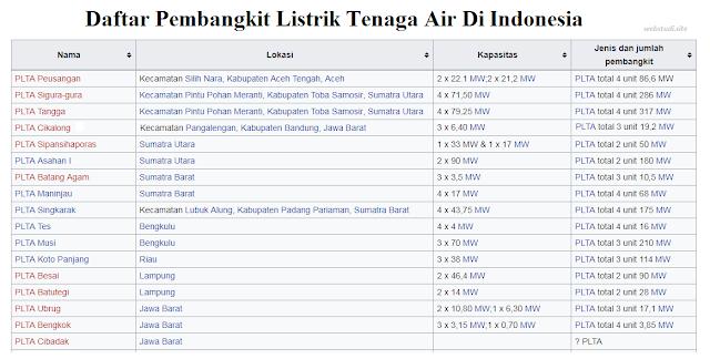 Gambar-Daftar-PLTA-DI-Indonesia