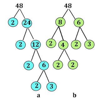 Pohon faktor dari suatu bilangan