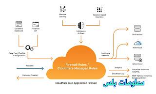 ربط مدومنك بكلاود فلير لتسريع أرشفة المقالات في أقل من ساعة باستخدام كلاود فلير Cloudflare وتسريع المدونة