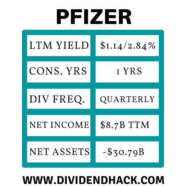 Image of Pfizer Quick Stats | Dividendhack.com