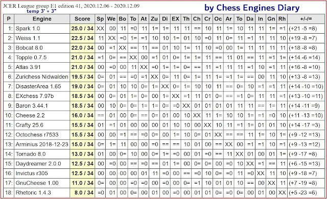 Chess Engines Diary - test tournaments - Page 2 2020.12.06.JCERLeague.E1.ed