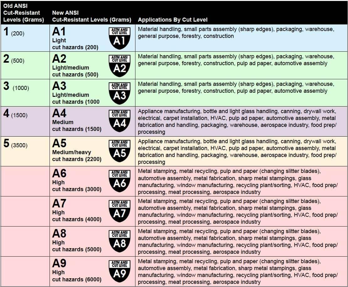 Cut & Puncture Safety Gloves Grade