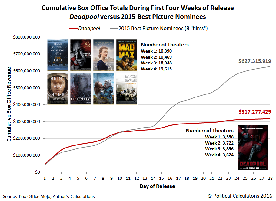 Cumulative Box Office Totals During First Four Weeks of Release, Deadpool versus 2015 Best Picture Nominees