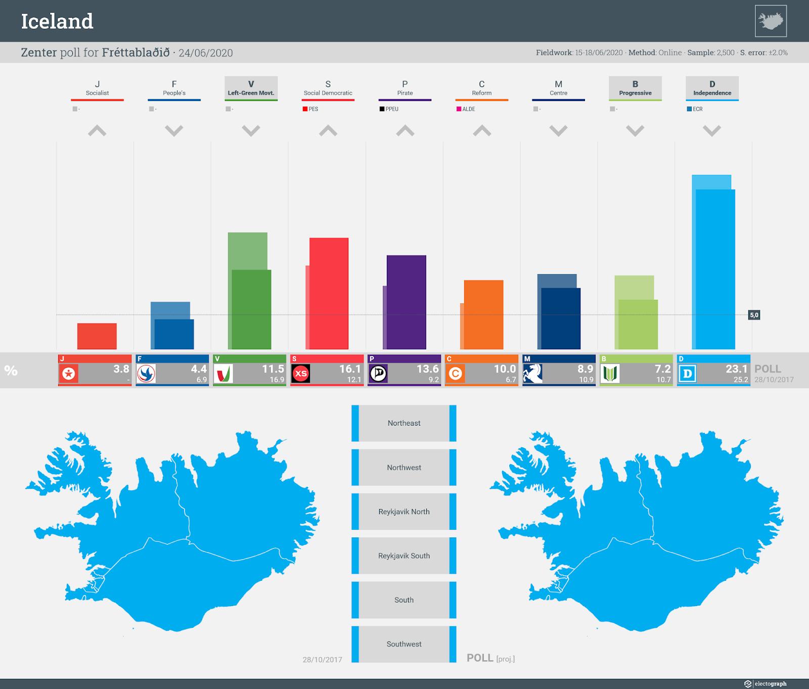 ICELAND: Zenter poll chart for Fréttablaðið, 24 June 2020
