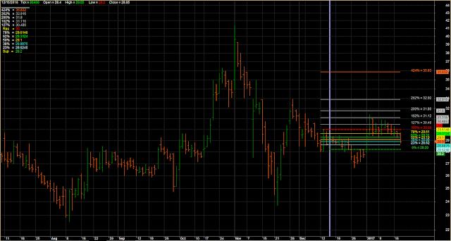 Line Chart Fibonacci Retracement