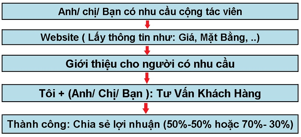 Nguyễn Tắc Hoạt Động Cộng tác viên bất động sản tại  Website ctv.vietface.com.vn