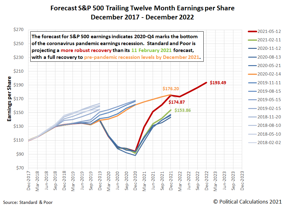Forecasts for S&P 500 Trailing Twelve Month Earnings per Share, December 2017-December 2022, Snapshot on 12 May 2021