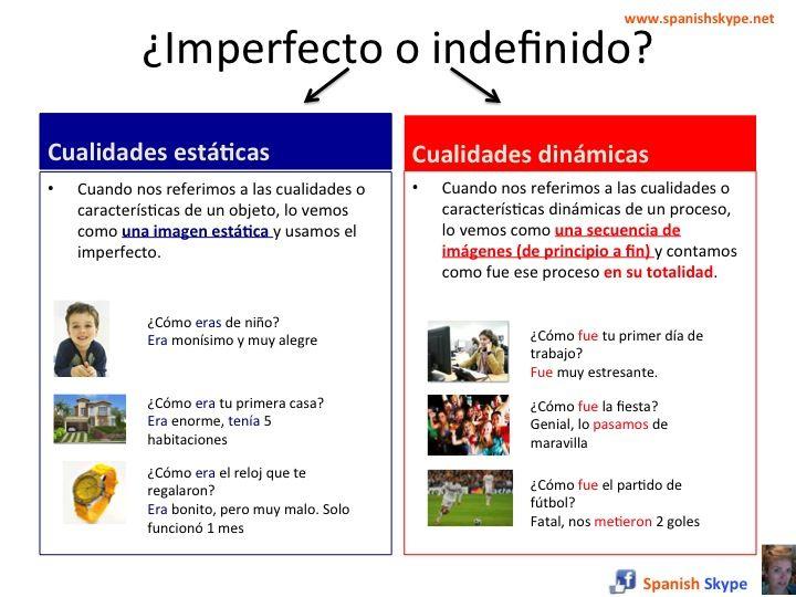 【文法觀念】 Pretérito vs Imperfecto 西班牙文過去式比較