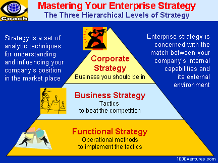 Links between strategic marketing and corporate strategy