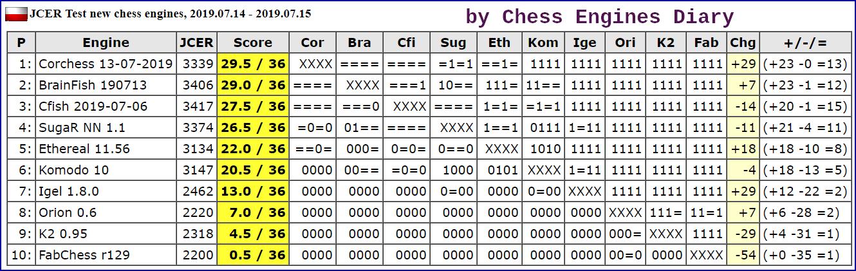 JCER (Jurek Chess Engines Rating) tournaments - Page 16 2019.07.14.TestNewchessenginesScid.html