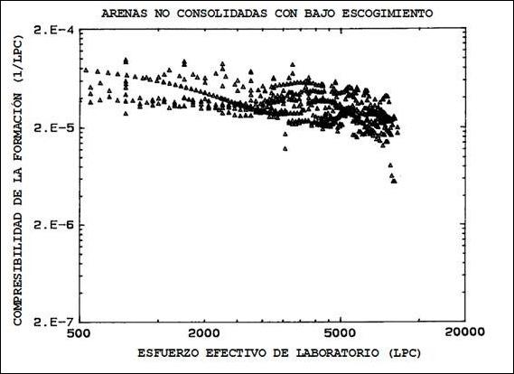 Compresibilidad de la Formación con Variación de Presión - Arenas No Consolidadas con bajo escogimiento
