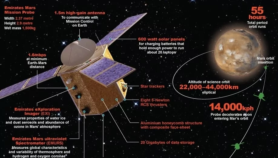 United Arab Emirates Successfully Launched HOPE Mission To Mars