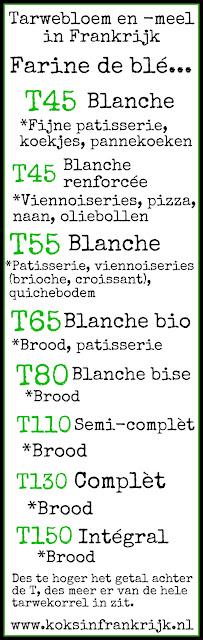 Wat is T45 en waar gebruik je het voor? Een overzicht van Franse bloemsoorten en hun toepassing.