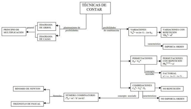 Mapa conceptual de técnica de conteo