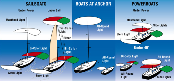 Wiring Diagram Boat Running Lights