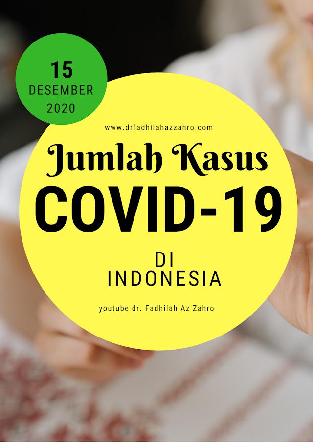 (Selasa, 15 Desember 2020) Jumlah Kasus Covid-19 di Indonesia
