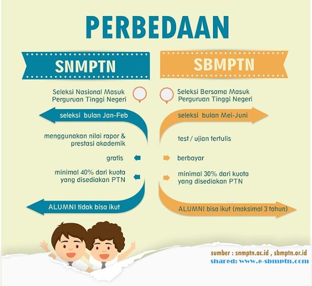 Peluang SNMPTN dan SBMPTN