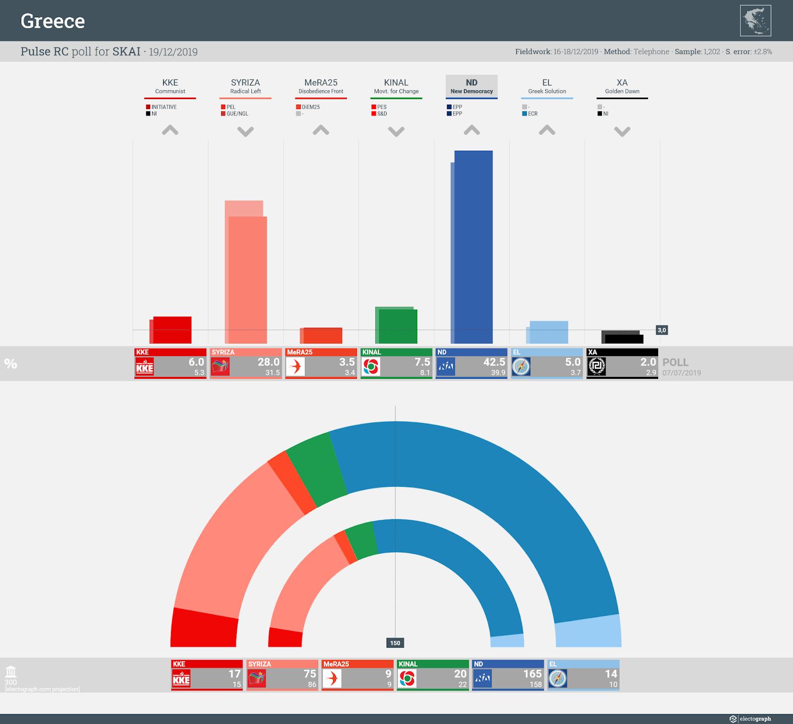 GREECE: Pulse RC poll chart for SKAI, 19 December 2019