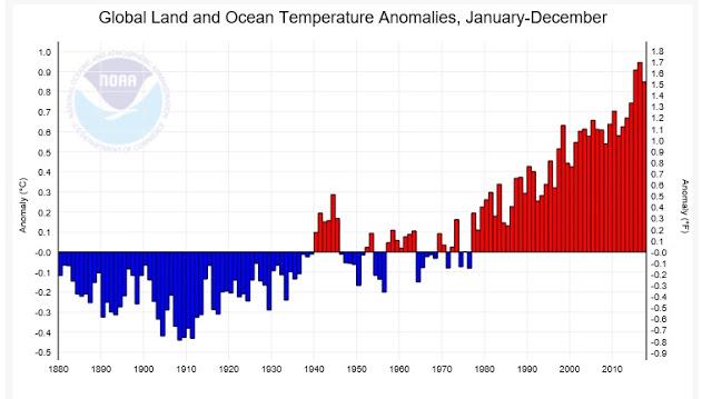 Arctique évolution Noaa