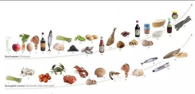 Makanan yang mengandung MSG alami