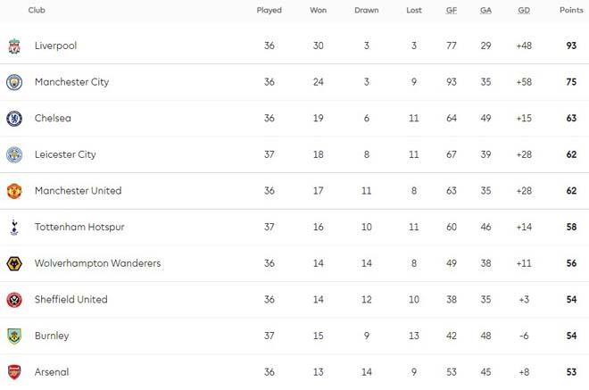 Biến động BXH top 4 Ngoại hạng Anh: Leicester thua thảm, MU - Chelsea hưởng lợi 3