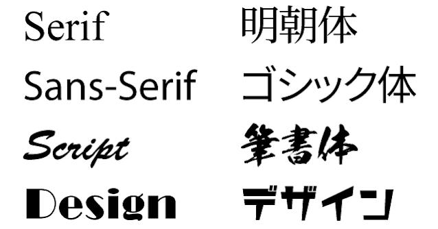 書体の系統