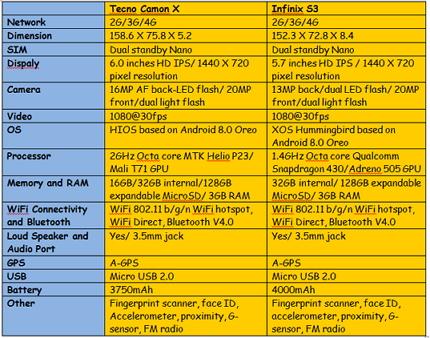 tecno-camon-x-vs-infinix-s3-specs-comparison