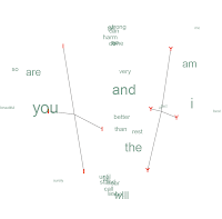 A Word Cloud with Spatial Meaning