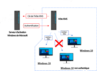 Activer Windows 10 avec KMS