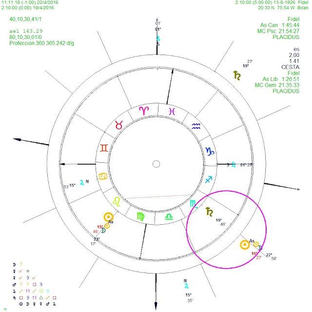 muerte fidel castro astrología, atacir de la muerte, carta natal fidel castro, direcciones simbólicas 1º x año